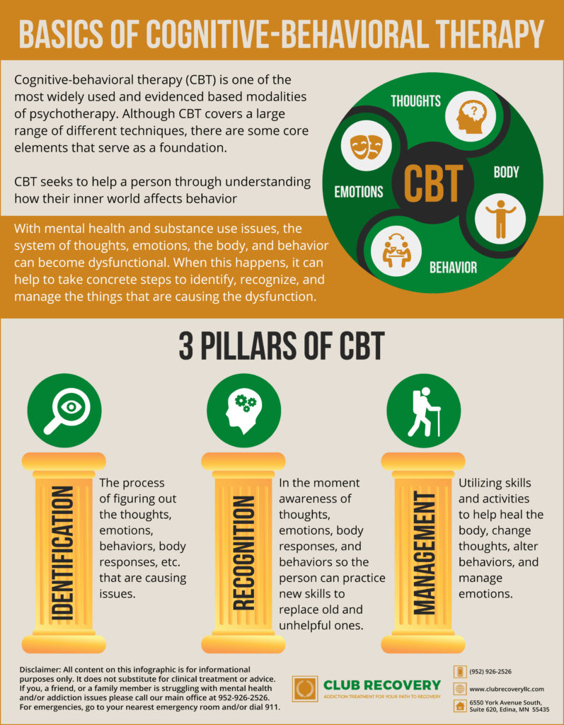 Image result for CBT infographic